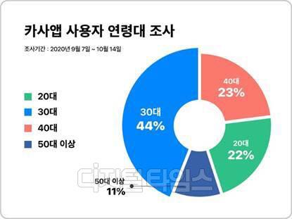 디지털 부동산 증권거래, 이용자 66% 2030